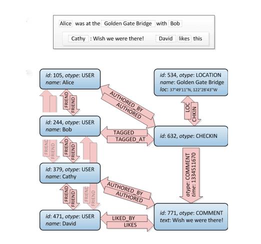 סושיאל מדיה TAO – איך עובד המנוע של פייסבוק גרף? 13