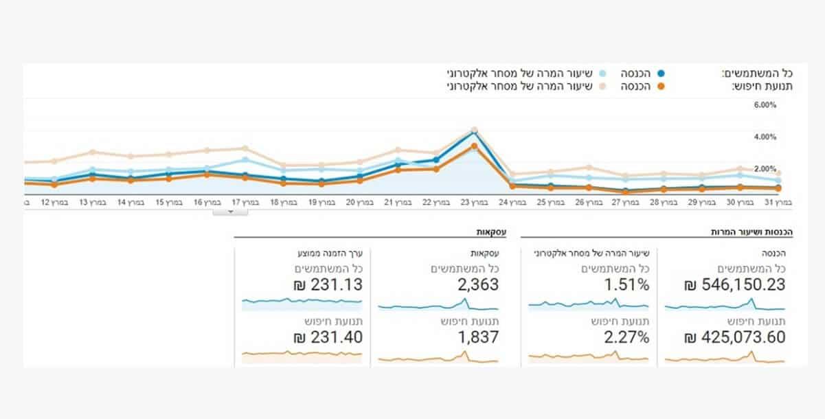 חברה לקידום אתרים בגוגל תוצאות מוכחות
